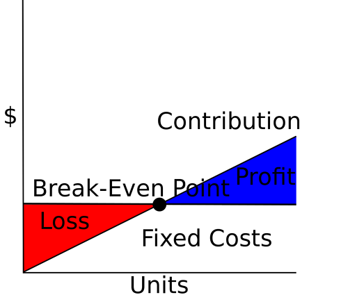 breakeven point - wiki