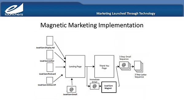 magnetic marketing implementtion infographic