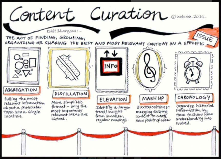 content curation image